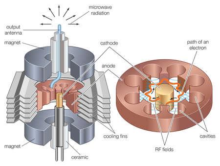 Como funciona el magnetron de un horno de microondas